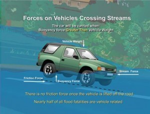Vehicles should never be driven through rushing water, less than two feet of moving water can carry most common sized vehicles away.