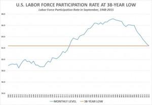 labor_force_participation_rate-chart-1